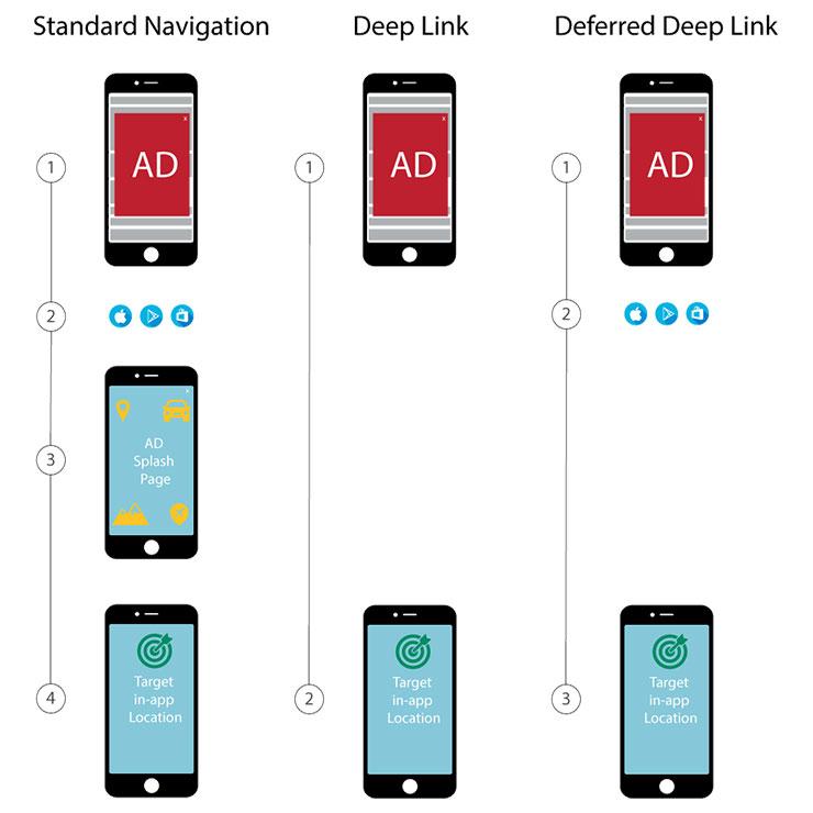 انواع مدلهای دیپ لینکینگ deep linking