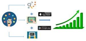 چرا بهینه سازی اپلیکیشن برای اپ استورها مهم است
