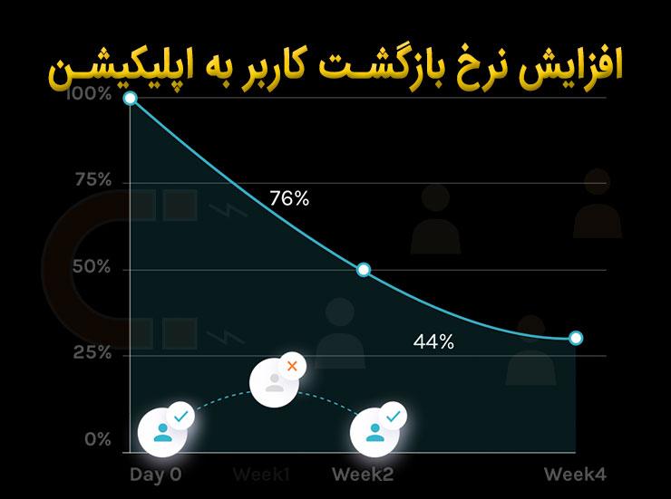 افزایش نرخ بازگشت کاربر به اپلیکیشن